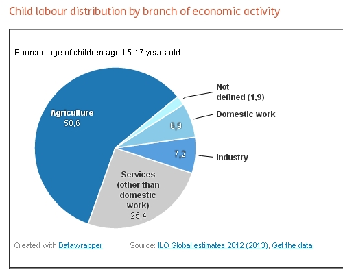 child labour graph