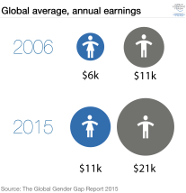 average-annual-earnings-gender-equality-gap-women