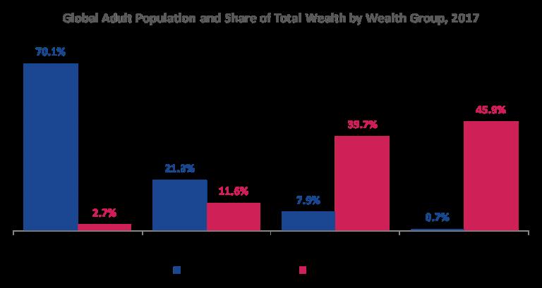 stats wealth